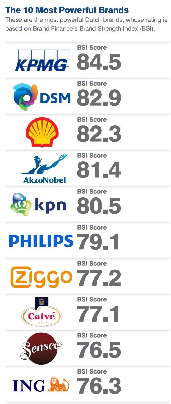【资讯】2017荷兰最具潜力10大品牌:阿克苏诺贝尔入选并超众多世界名企