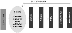 工银瑞信研究精选股票型证券投资基金更新的招募说明书摘要(组图)