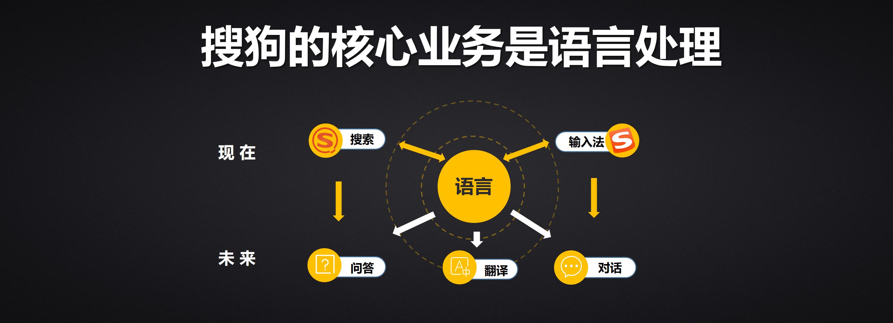 王小川GMIS大会演讲:人工智能的意义是什么? 人工智能 第5张