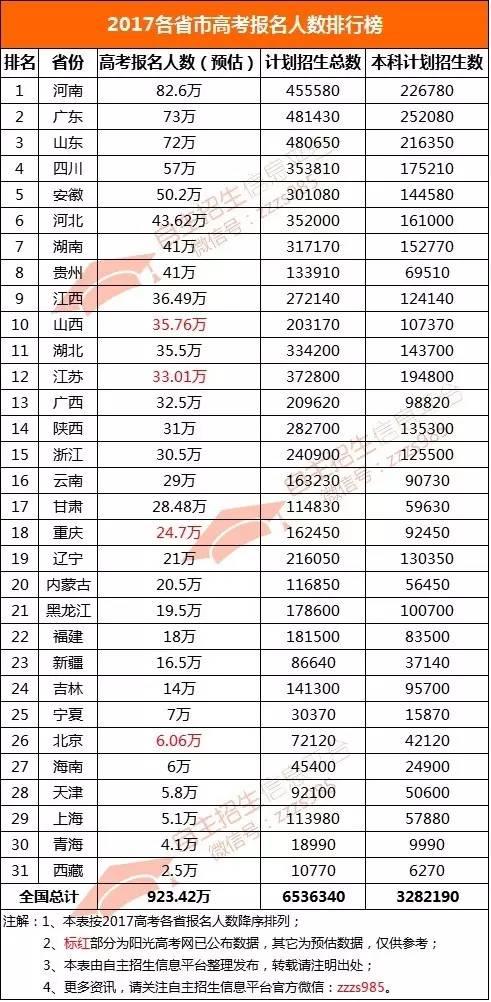 中国各省面积人口_2010各省人口排名