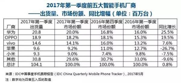"""iPhone7P跳水近千元!这是iPhone8的发布信号吗"""""""