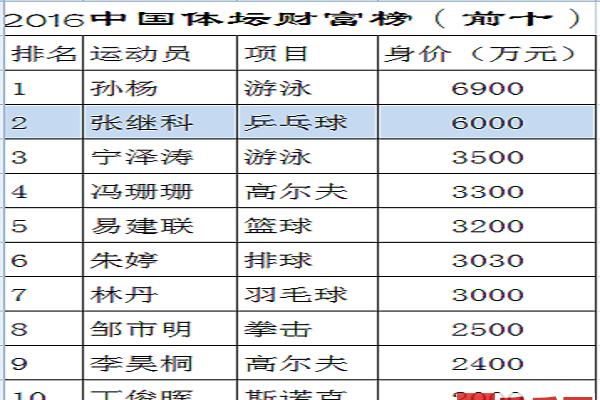 孙杨张继科居中国体坛财富榜前二,力压林丹易建联