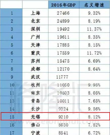 gdp1500是什么级别的城市_浙江11市公布去年GDP数据,经济总量均已超1500亿元