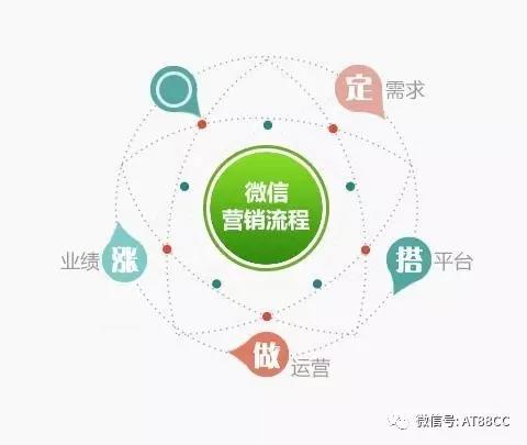 百企纵横微商俱乐部专注内容研发