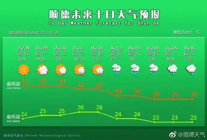 据顺德未来十日天气预报图,-高温33 端午三天,顺德下 不 下 雨 出门