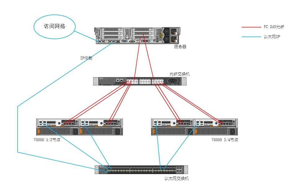 3,2 台光纤交换机的拓扑图如下