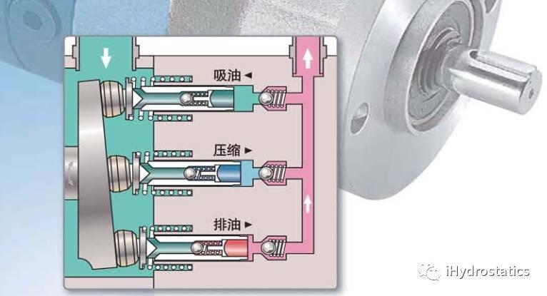 【i产品】c11:什么?这种单向球阀式超高压轴向柱塞泵没见过?图片