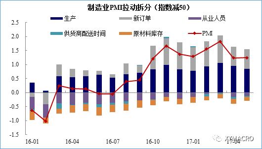 """【兴证宏观】破解产成品""""去库存""""之谜—5月PMI数据点评"""