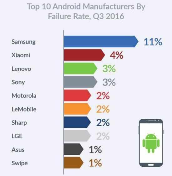 手机故障率排行_全球手机故障率排行榜联想到数第二第一是华为的三倍