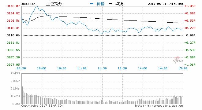 收评:沪指月线缩量三连阴涨0.24%收官新零售独居鳌头(图)