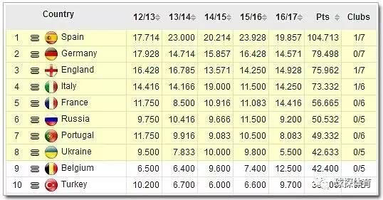 无论本赛季欧冠决赛花落谁家,下赛季的8支欧冠种子队均已产生-专栏