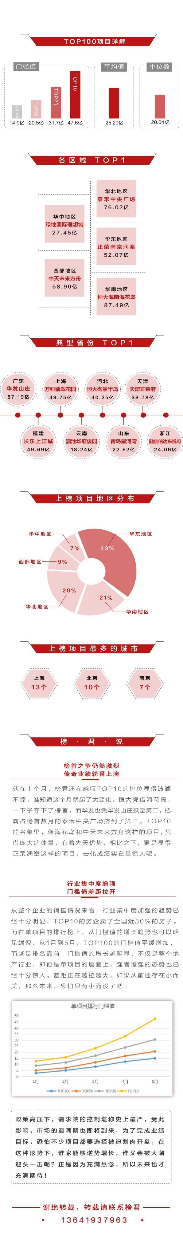 楼盘风云榜2017年1-5月中国典型房企单项目销售业绩TOP100