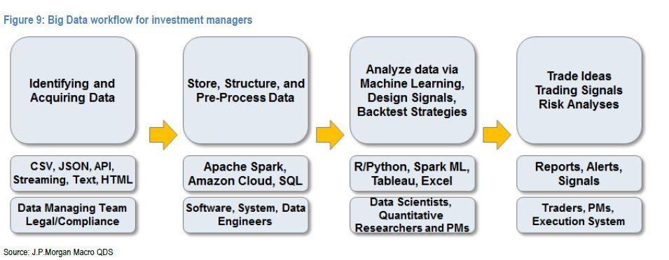 投資經理的大數據工作流程
