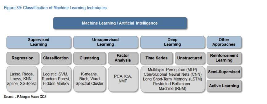 機器學習/人工智能技術的分類