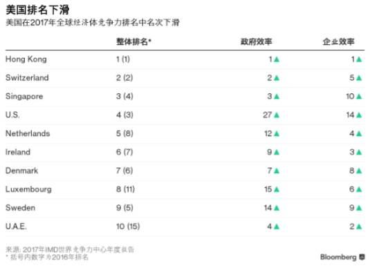 揭秘IMD全球竞争力排名出炉美国跌出前三中国上升七位