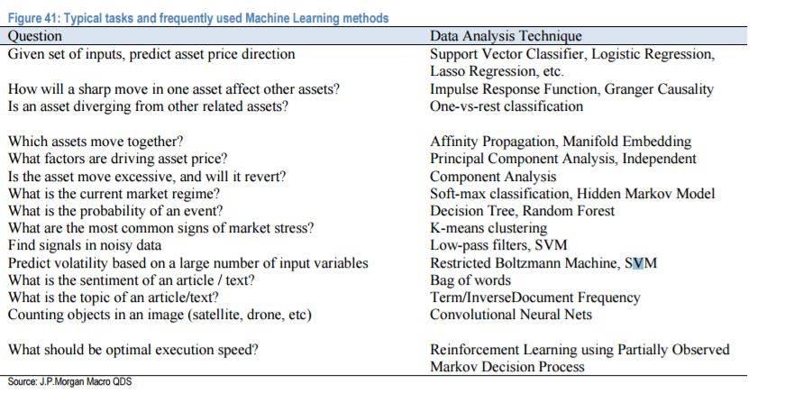 典型任務和對應的常用機器學習方法