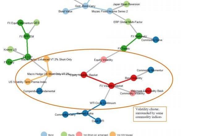 31 個JP 摩根交易風險溢價指數的最小生成樹