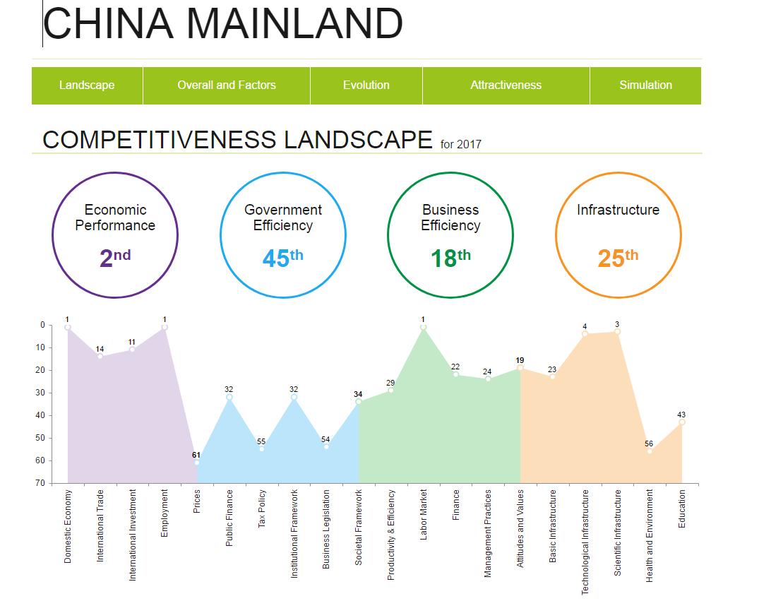 全球竞争力第一又如何?香港生活成本贵得吓人!