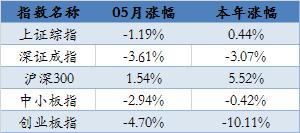 """兴业""""三叉戟""""选股策略2017年06月持仓新鲜出炉~"""
