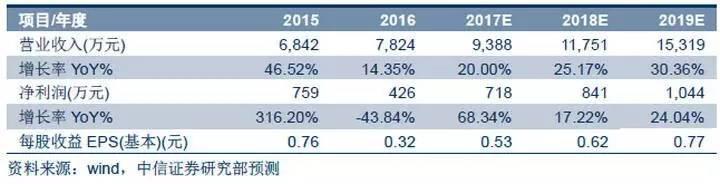 奥美健康833578新三板公司投资价值分析报告—科学运动新理念,数据支撑
