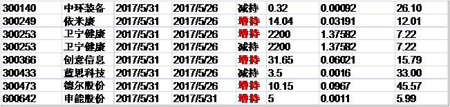 兴证事件雷达20170601。