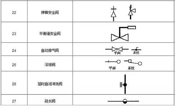 其中也包含了球阀,蝶阀,闸阀,截止阀等多种常用阀门的符号信息.图片