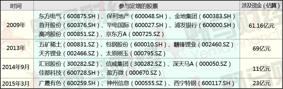 """从""""定增王""""到收藏巨头,身家超300亿的刘益谦还能复制吗?"""