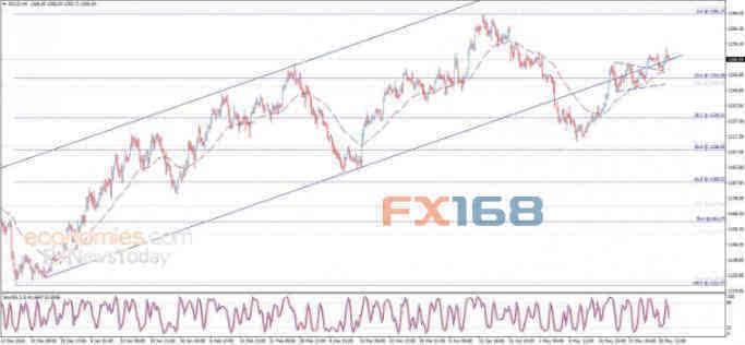 黄金日内交易分析:金价仍受到上涨通道的支撑