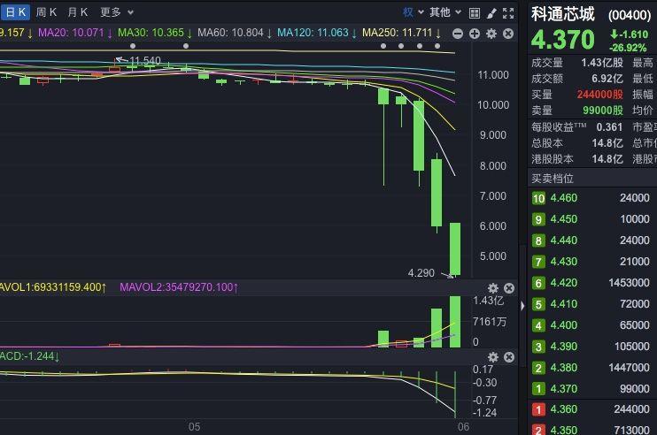宋清辉:小市值港股一旦被做空股价很容易大跌