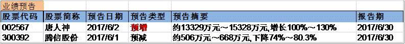 兴证事件雷达20170602