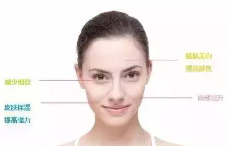 埋线提升皮肤更松弛