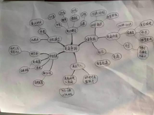 思维导图与极简写作课