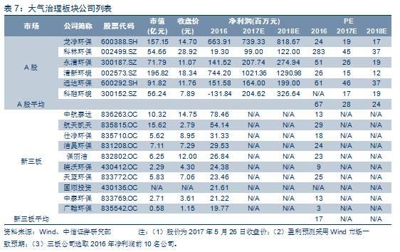环保行业2016年年报点评—业绩平稳增长,板块增速分化