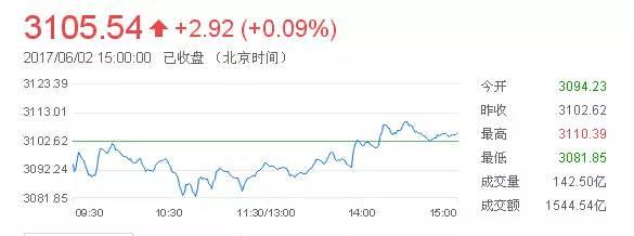 股市二八格局再度切换创业板指超跌反弹涨逾1%