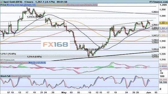 IG:6.1黄金和原油行情分析