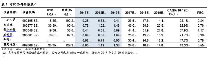奥马电器跟踪:增资宁夏小贷,加快业务推进