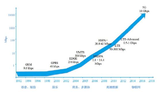 """2017连接器行业市场供求状况、变化趋势及行业竞争"""""""