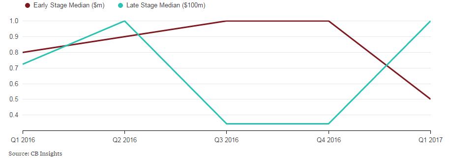 """贫者愈贫,""""偏心""""的风投资金是如何加剧亚洲创业公司不平等的?"""