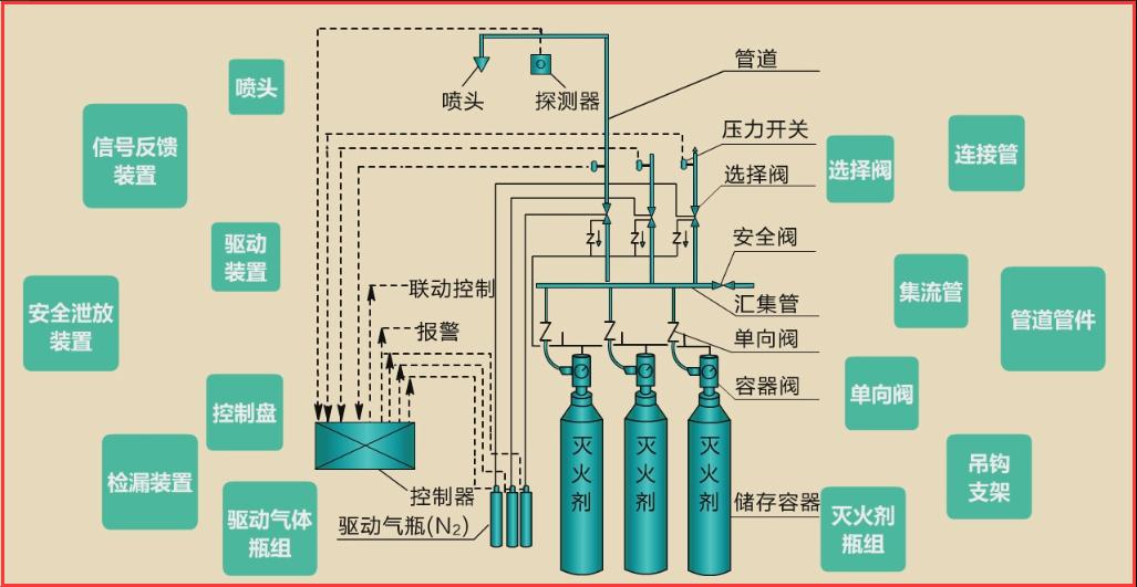 建构筑物消防员初级-气体灭火系统(下)