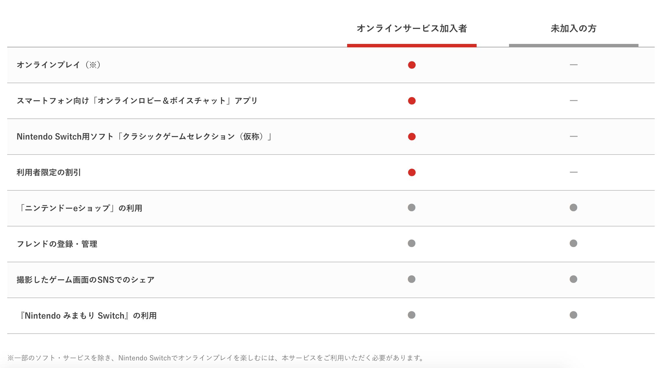 """任天堂 Switch 线上服务收费延迟到 2018 年,之后每"""""""