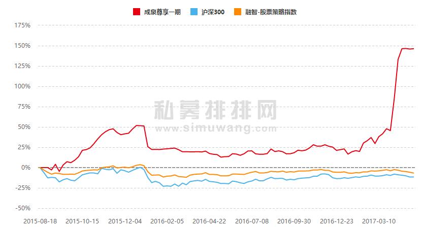 """""""新秀""""成泉一战成名,""""明星私募""""王亚伟、但斌表情大不同,是市场风向变了"""