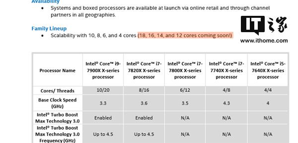 """狙击AMD""""线程撕裂者"""":Intel称7月发售部分发烧级处理器"""