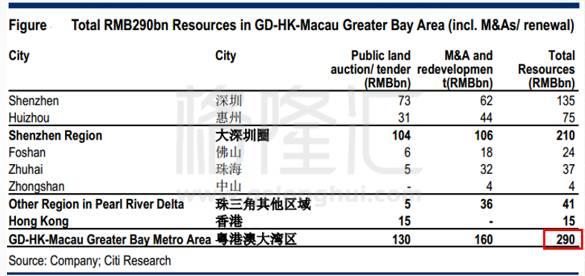 谁是粤港澳大湾区真正的地产龙头?