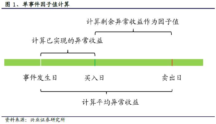 事件因子的构建:事件选股与多因子体系的融合