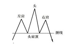 市场趋势反转十大形态(上)