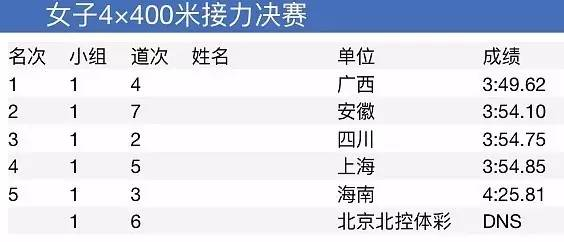 全国青年田径锦标赛第三日全成绩