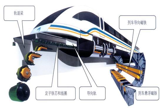 简述超导磁悬浮列车的基本原理_超导磁悬浮列车图片