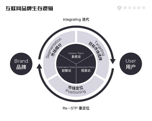 没有所谓「传统」的行业,只有信息时代需要的品牌