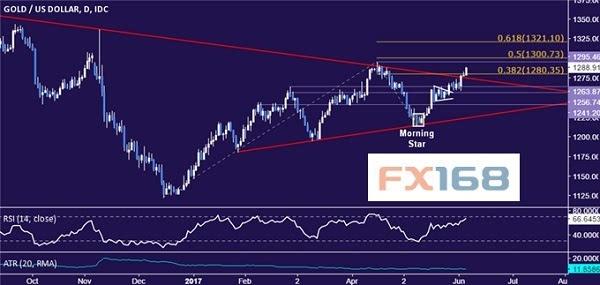 dailyfx6.6黄金和原油行情分析
