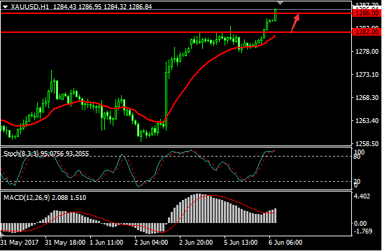 IMSFX:美数据欠佳美指走跌黄金发力上攻冲击1290